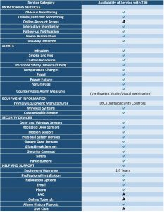Comparison Chart of TSG Services